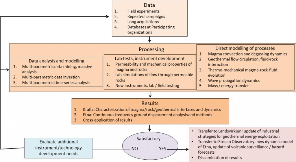 Research methodology scheme